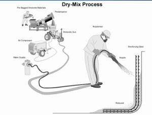 Dry Mix Shotcrete